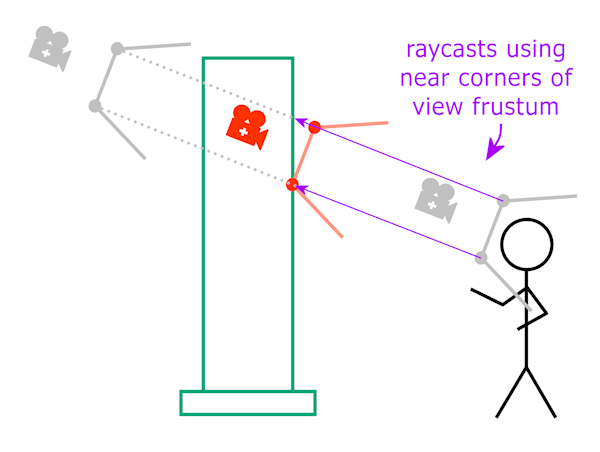 Figure 2 - Collision raycasts